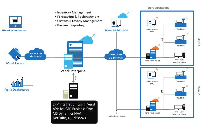 Detail Distribution iVend - ERP løsninger til detailhandlen