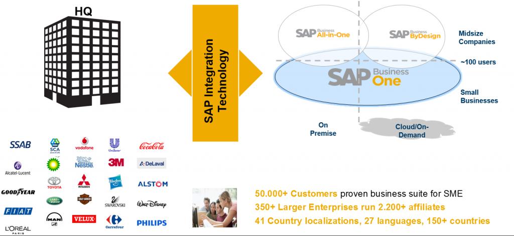 Large-Enterprise-Integration_SAPs-best-fit-solution-for-SME-like-companies-1024x471