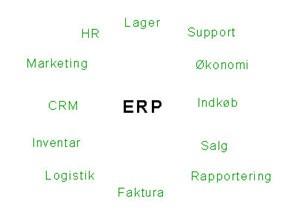 Hvad er ERP?