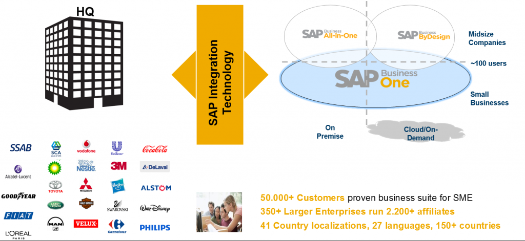 Large-Enterprise-Integration_SAPs-best-fit-solution-for-SME-like-companies-1024x471