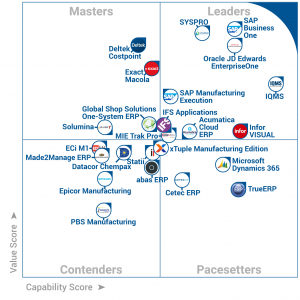 Ny Gartner Analyse placerer SAP Business One i toppen